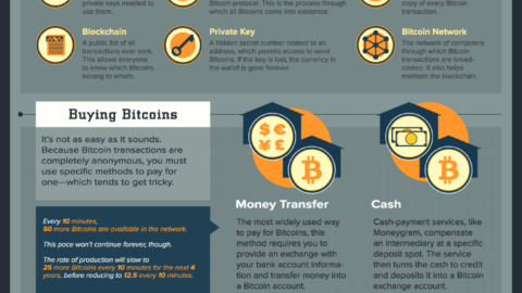 Beginners' Guide To Bitcoin