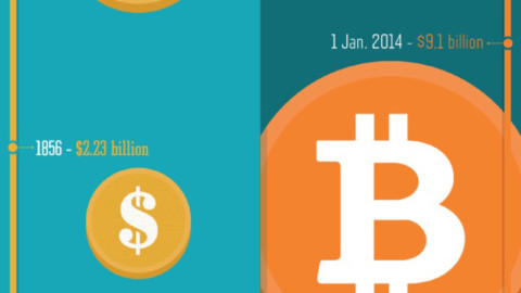 Bitcoin: A Modern Gold Rush?