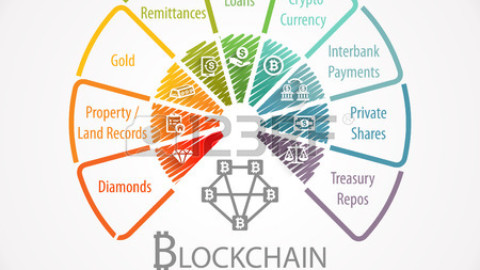 Blockchain Uses Fintech Wheel