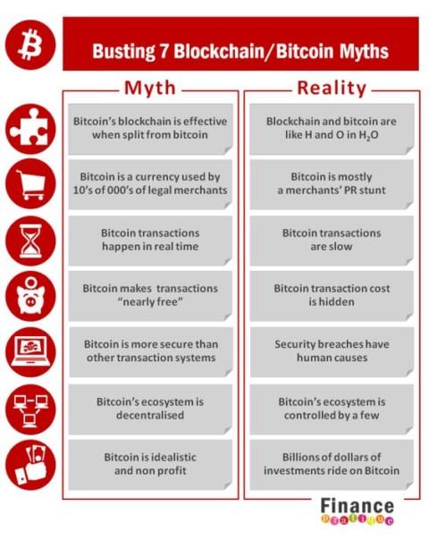 Busting 7 Blockchain Bitcoin Myths