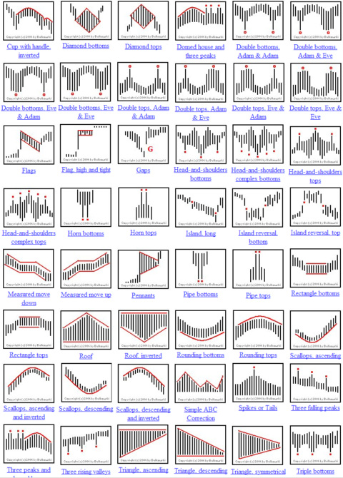Chart Styles in Crypto Trading