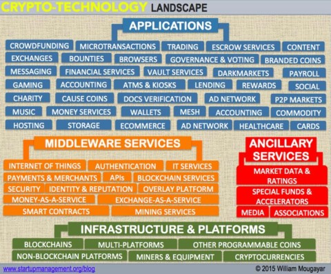 Crypto-Technology Landscape