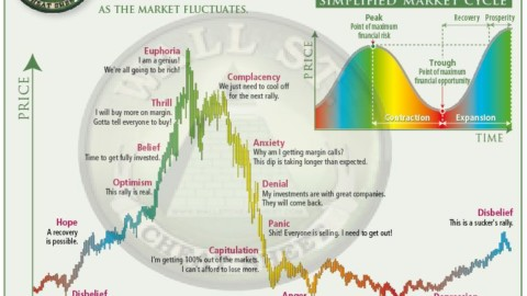 Psychology of a Market Cycle