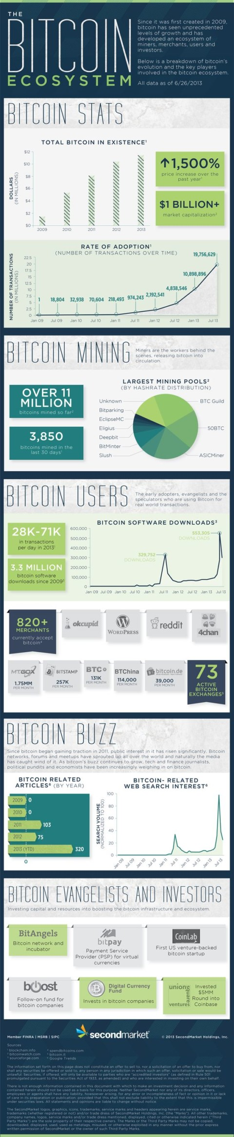 The Bitcoin Ecosystem