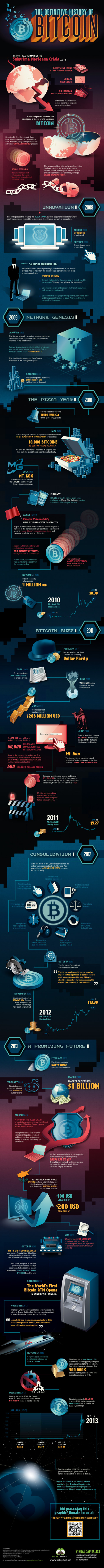 The Definitive History of Bitcoin