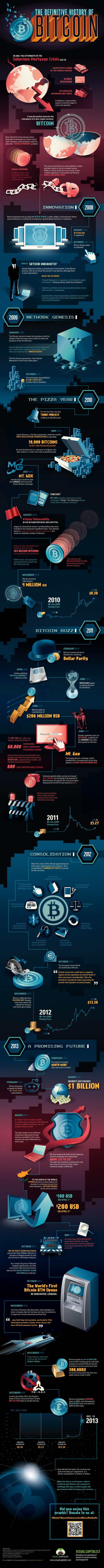 The Definitive History of Bitcoin - Crypto Radio